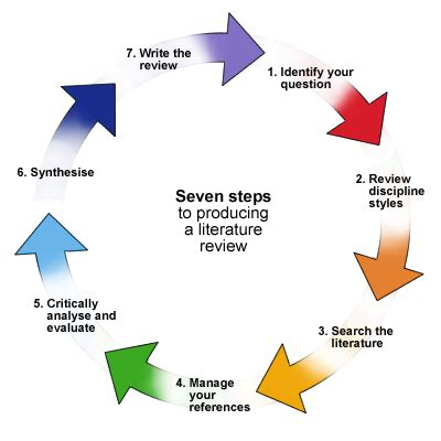 PowerPoint on writing a literature reviews